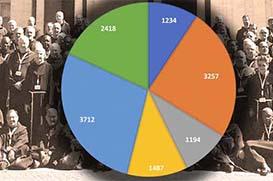 Ordem divulga número de frades em 2016