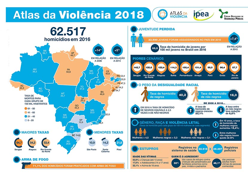 Infográfico do Atlas da Violência 2018